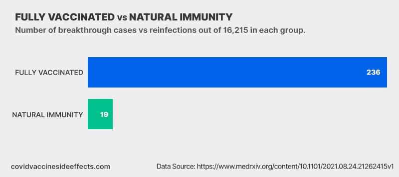 fully vaccinated vs natural immunity